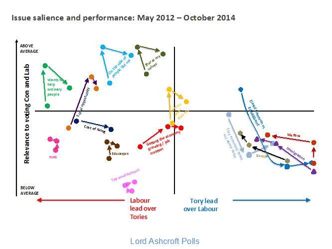 Ashcroft-Chart