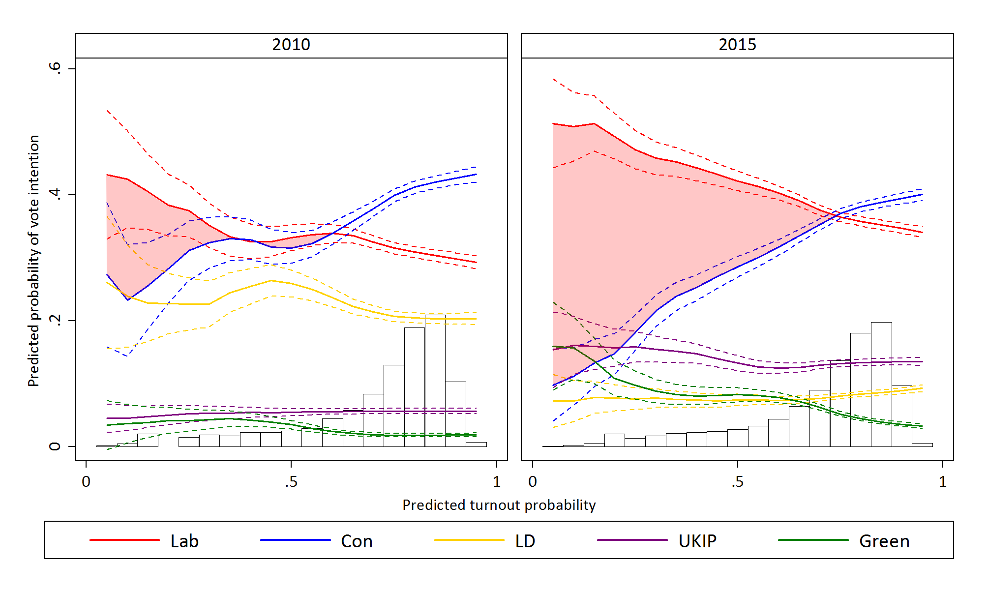 2010-vs-2015-turnout-lpoly-pre-shaded